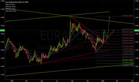 EURAUD: EUR AUD Big move