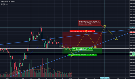 NANOBTC: NANO:BTC - Short Term Analysis