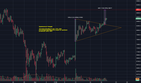 XBTUSD: A Symmetrical Triangle forms with Bitcoin