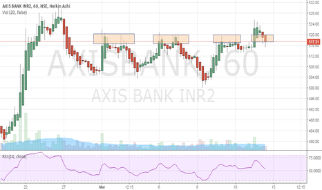 AXISBANK: Not a good time to go long