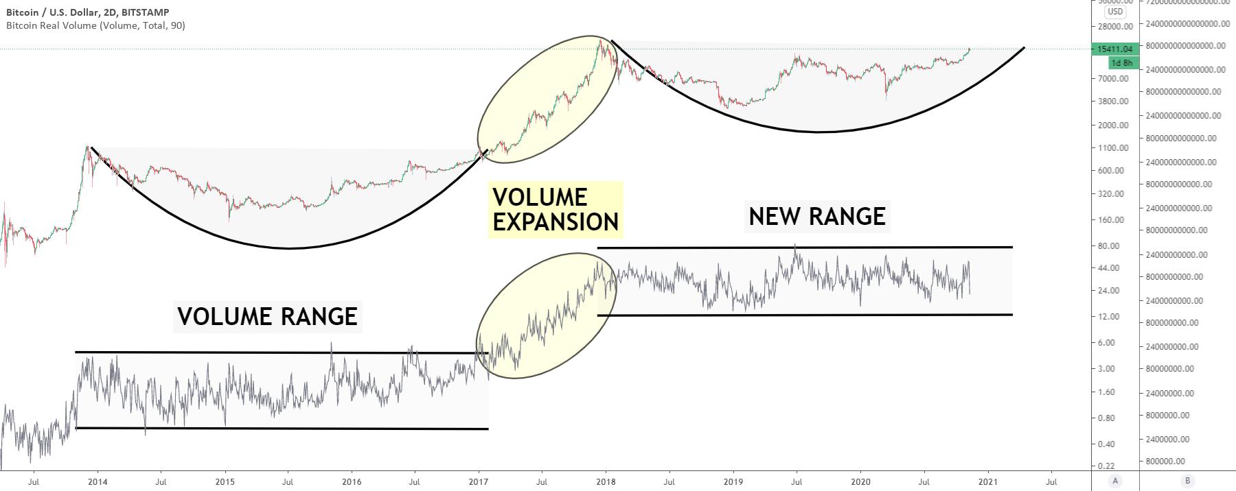 tradingvisualizza il volume btc