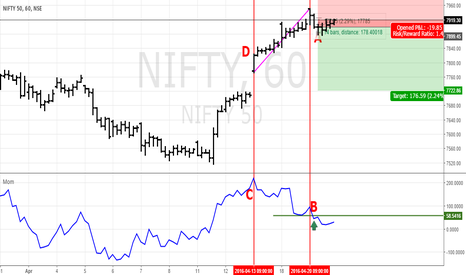 NIFTY: NIFTY is drying up in hourly charts