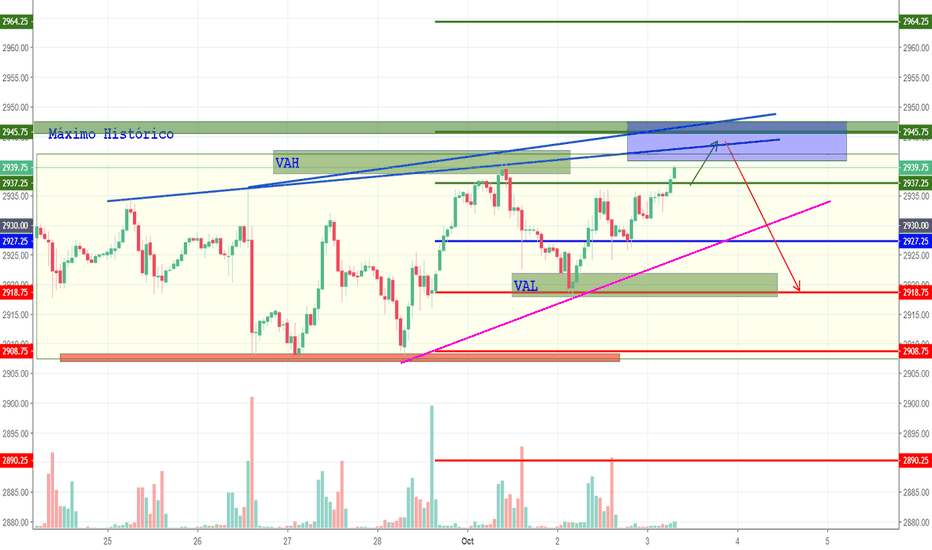 ES1!: Analis del S&P 500