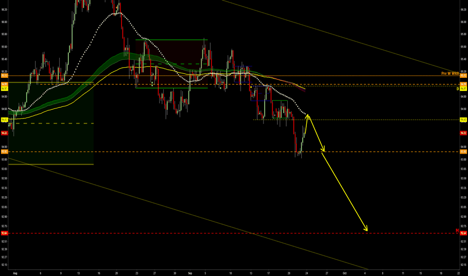 DXY: Daily chart in downtrend
