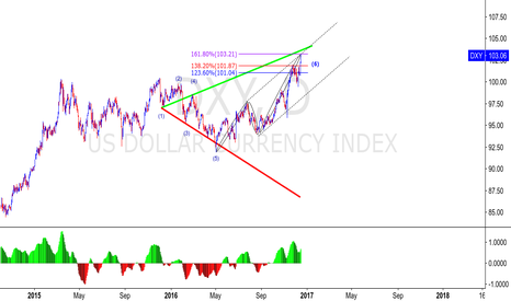 DXY: DXY - DAILY WOLFE WAVES