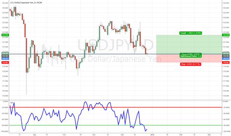 USDJPY: $USDJPY Currently at Support will it Hold?