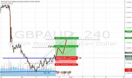 GBPAUD: GBP AUD H4 BUY CONTINUE