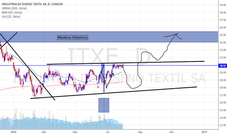 ITX: INDITEX largo