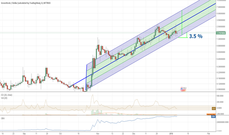 GRSUSD: Groestl coin  long term wave