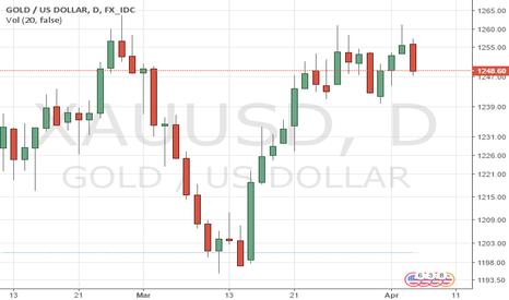 XAUUSD: Gold : Doppio massimo di breve