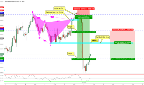 NZDUSD: 117pip CyPHER move in 1 hour!