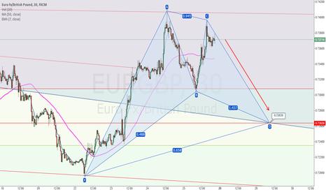 EURGBP: EUR/GBP Short to 0.7263