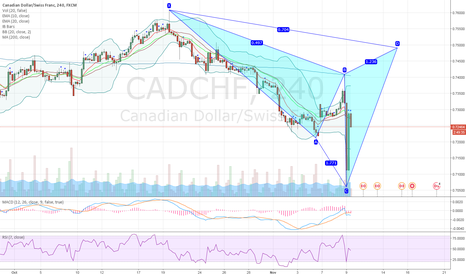 CADCHF: CADCHF potential bearish cypher pattern on 4H chart