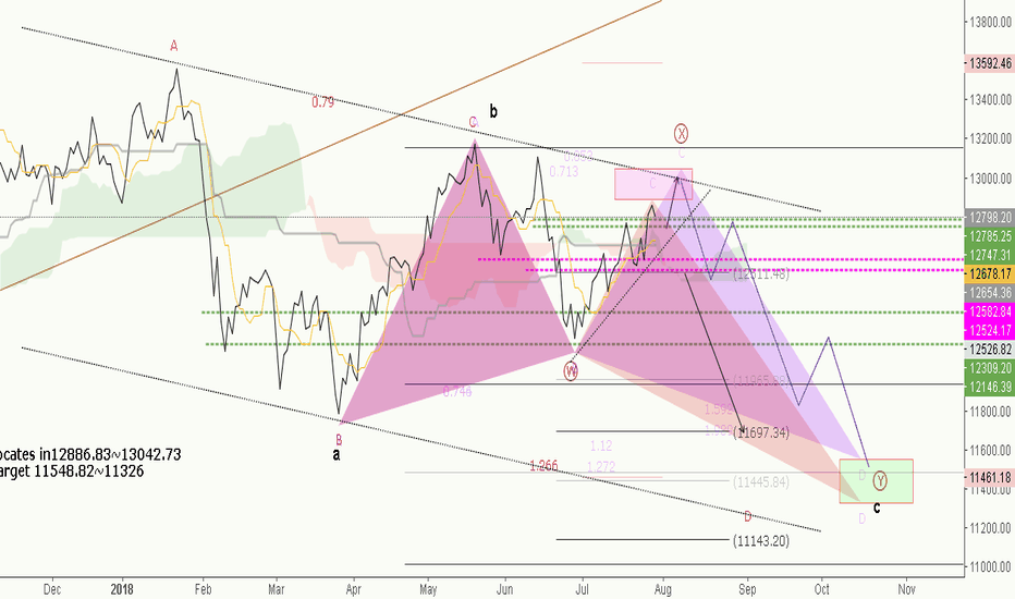 DAX: DAX*** short term view