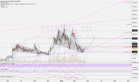 ETCUSD: ETCUSD (D): SHS and then up ... 20 > 40 > more USD
