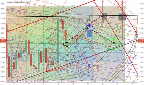 OMGUSD: Движения внутри треугольника