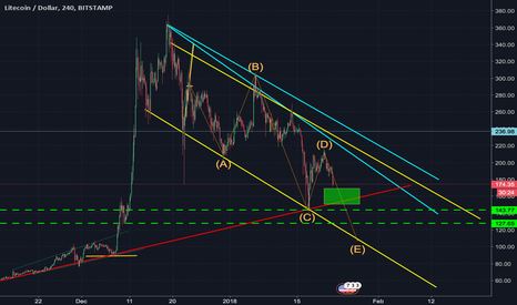 LTCUSD: A bullish sign for LTC within the next day or two?