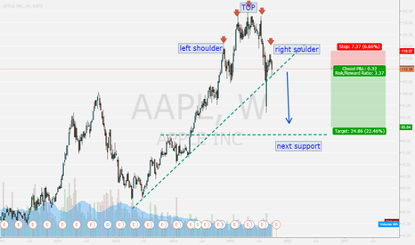 AAPL: Apple forming Head and shoulder