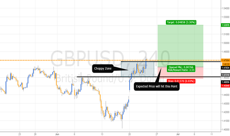 GBPUSD: Choppy Zone Break