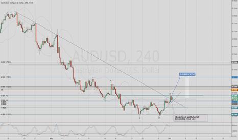 AUDUSD: AUDUSD Technical Long on Trendline Break