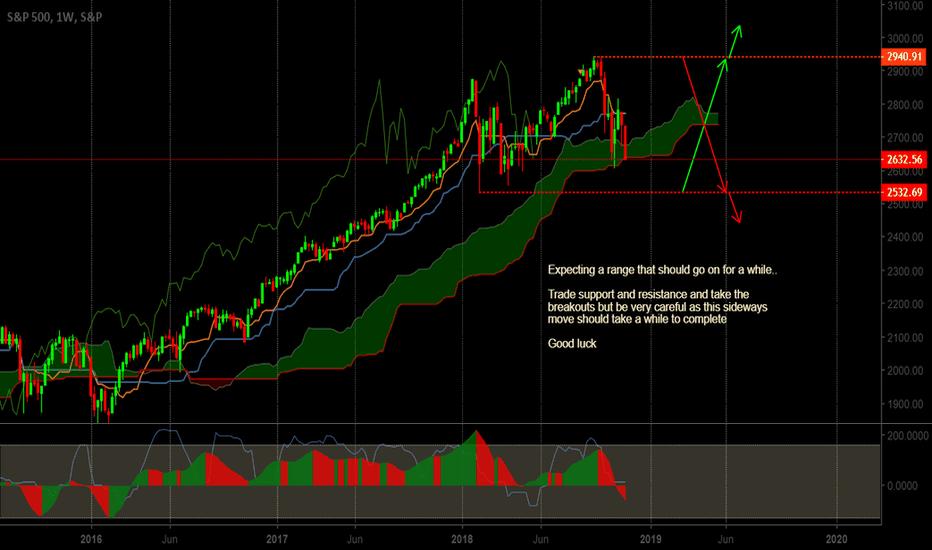 SPX: Trade the range...