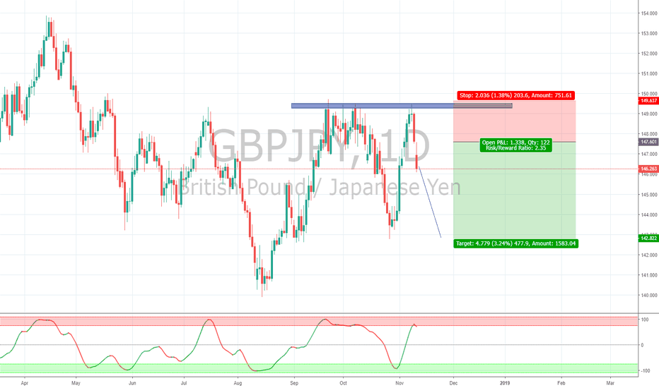 GBPJPY: Double Top