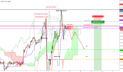 AUDJPY: [AUDJPY][UPDATE]Next chance to get in is approching