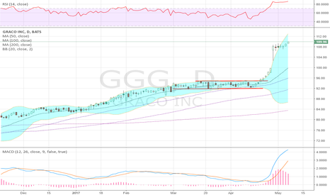 GGG: incredible move by Graco out of consolidation