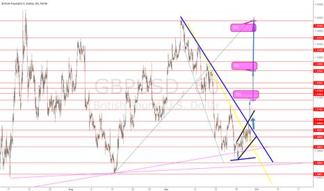 GBPUSD: GBP USD long setup..