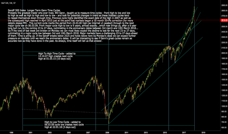 SPX: S&P 500 Index: SPX Longer Term Gann Cycles - Cycle High and Low