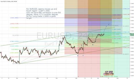 EURUSD: EURUSD-ABC Correction & Wave #3
