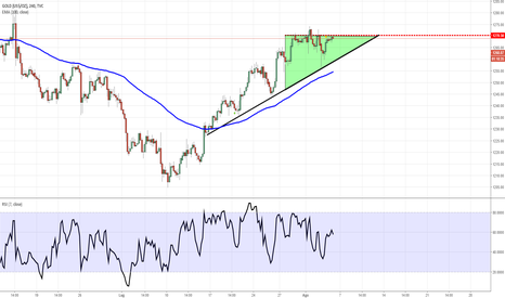 GOLD: GOLD - Triangolo ascendente