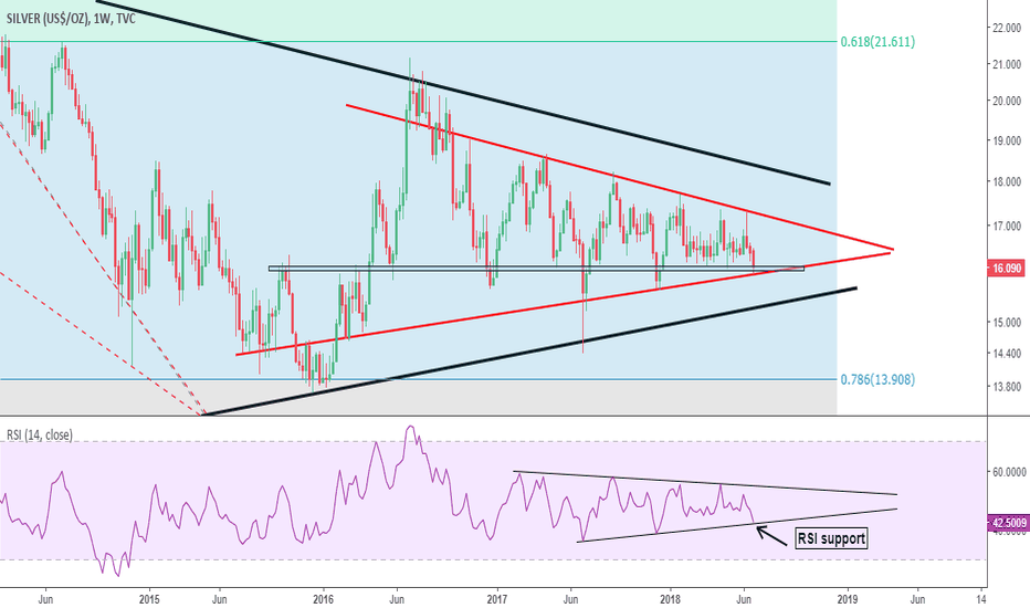 SILVER: Don't count out Silver just yet...
