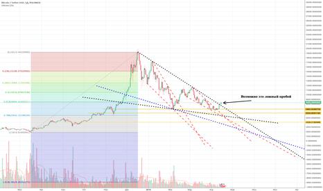 BTCUSDT: Bitcoin. Продолжение медвежьего тренда