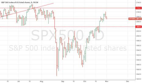 SPX500: SHORT S&P500 index