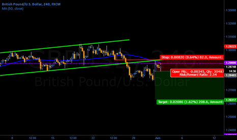 GBPUSD: GBP/USD found strong resistance area (2)