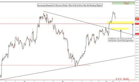 XAUUSD: Why Gold Will Most Likely Continue Higher!