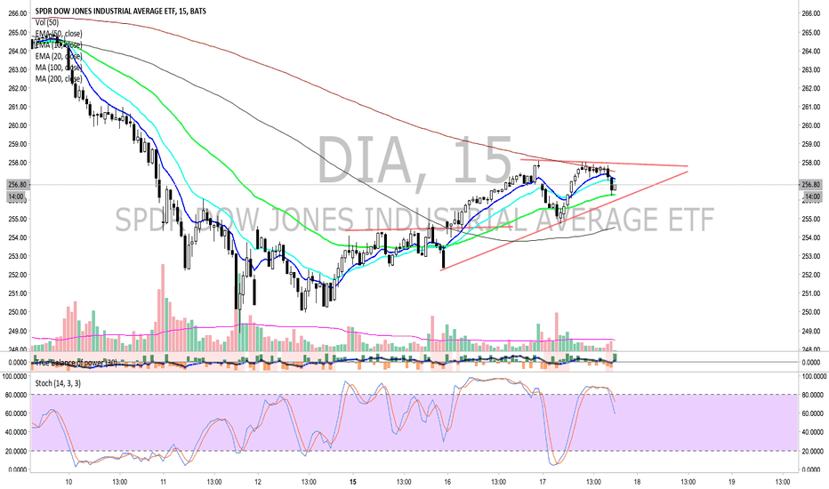 DIA: DIA - Short on the 15 minute