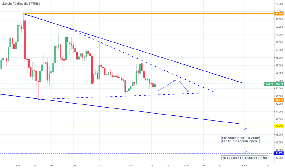 LTCUSD: LTCUSD: Triangle within a Falling Wedge. The bottom is lower.
