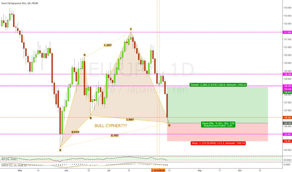 EURJPY: EURJPY LONG POSSIBLE