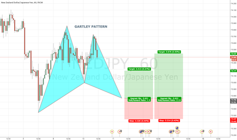 NZDJPY: NZDJPY 60 Bullish GARTLEY PATTERN @ 72.76