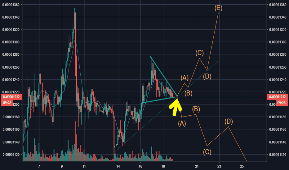 ADABTC: Divergence on ADA/BTC Move up or down? 18-1-2019