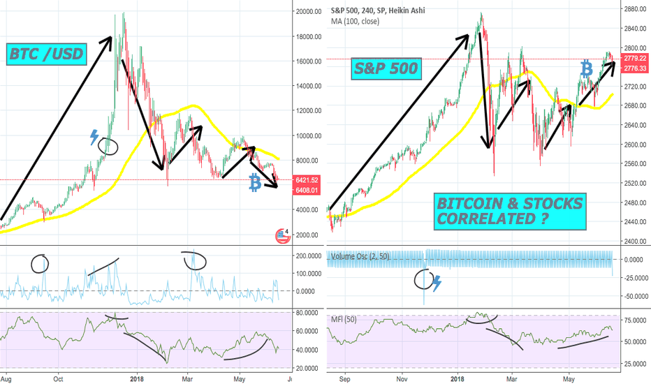 BTCUSD: BITCOIN & STOCKS - CORRELATED ? #btcusd #S&P #movingXwater