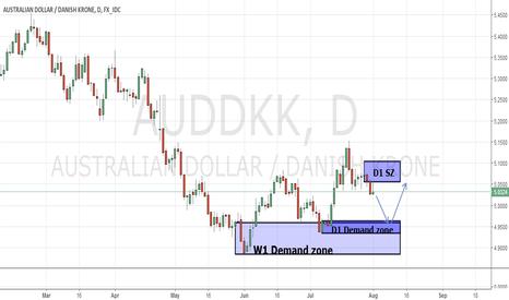 AUDDKK: AUD/DKK D1 Demand zone