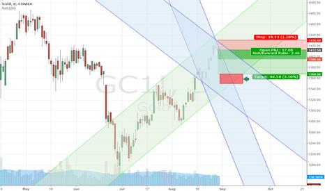 GC1!: Gold's dip into Sept 9