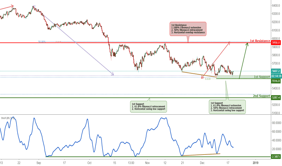 AU200AUD: ASX Bounced Off Support, Potential For Further Rise!