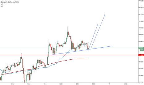 XAUUSD: Long the supported neckline of the H&S pattern