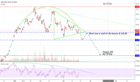 GLD: I have been waiting for this one