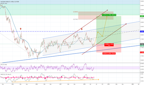 AUDUSD: AUDUSD Daily favoring rally to 0.82 area with respect to 0.72