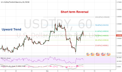 USDTRY: USDTRY Setting Lower Lows, 61.8% Retracement Complete